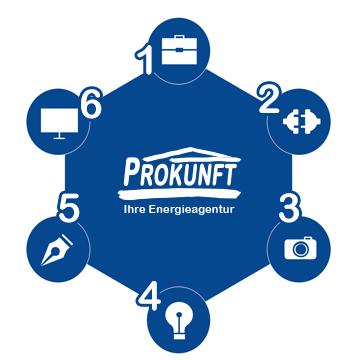 Prokunft GmbH Ablauf der Energieberatung Mittelstand