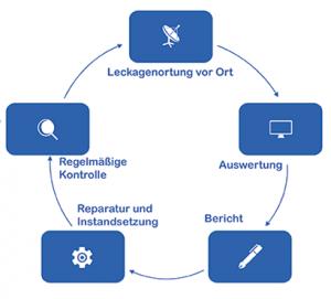 Prokunft GmbH Ablauf der Ultraschall Leckage Ortung