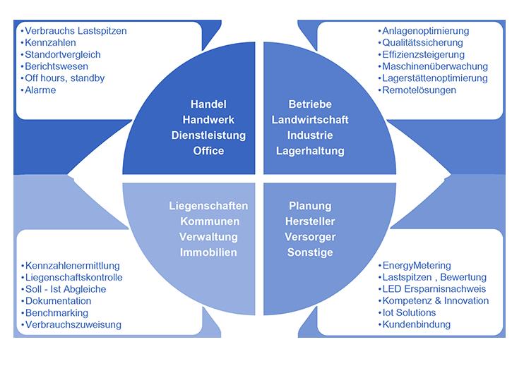 Prokunft GmbH - Icon Mavacon Branchenübersicht und Anwendungsbereiche